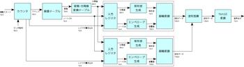ファミマチャイムのブロック図.png